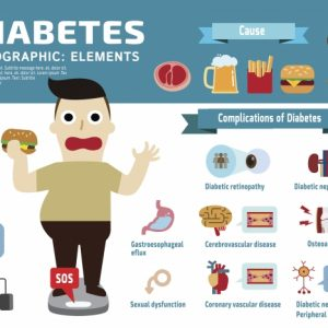 reduce diabetes risk infographic